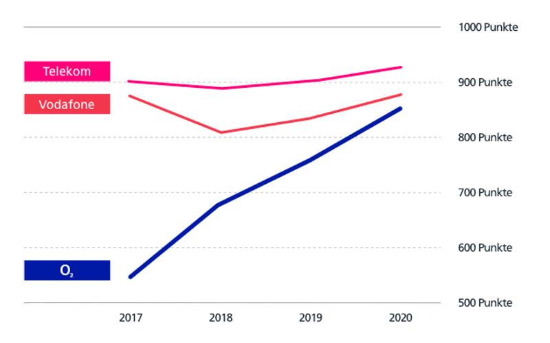 Gebt dem neuen o2-Netz unbedingt eine Chance, allein im letzten Jahr hat sich hier massiv viel getan. Das bestätigt auch die Entwicklung des jährlichen Netztests in der Fachzeitschrift connect. Bild: o2